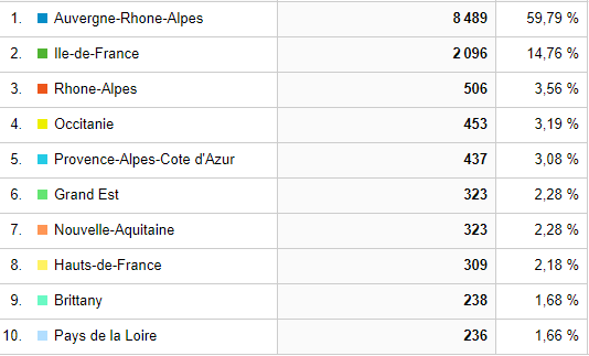 20191126-Google-Analytics-France-Regions